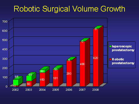 Augmentation du nombre de chirurgie robotique